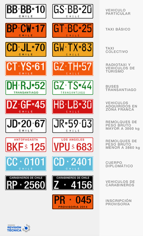 Qué significan los colores en las patentes chilenas